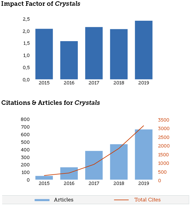 2017 Impact Factor Released For Crystals Nbsp 2 144